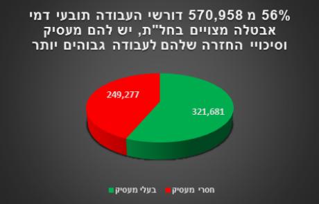 """מצב האבטלה משתפר: 83% מהעובדים בישראל חזרו מחל""""ת"""